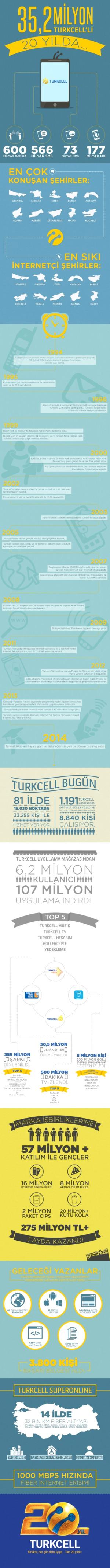 Turkcell'den 20. Yıl İnfografiği