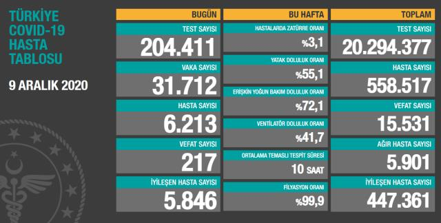 Son Dakika! Sağlık Bakanı Fahrettin Koca: Pozitif vaka sayımız 1,5 milyonu aştı