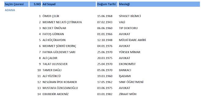 AK Parti 24. Dönem Milletvekili Aday Listesi