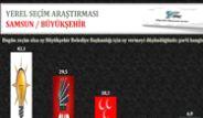 ORC'nin Karadeniz Bölgesi Yerel Seçim Anketi