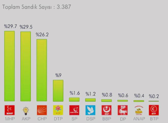 2009 Yılı Yerel Seçim Sonuçları
