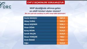 CHP Seçmenine Göre Deniz Baykal Daha Başarılı