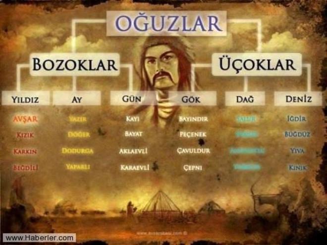 Türklerin Soy Ağacının İl İl Listesi