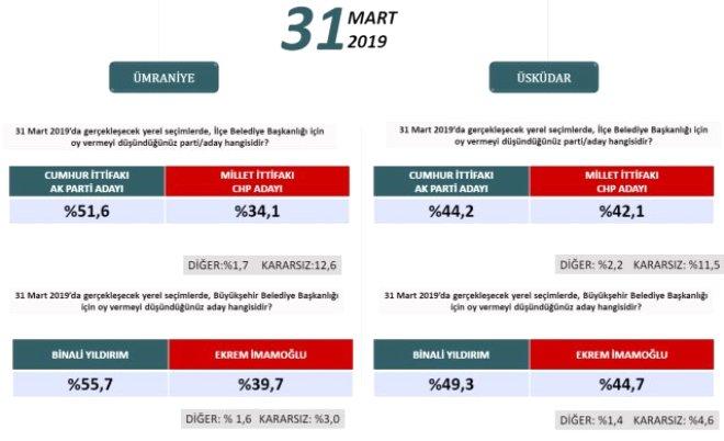 ORC, Bombayı Patlattı! İşte İstanbul İlçeleri Yerel Seçim Anketi
