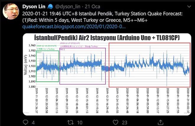 Tayvanlı deprem kahini Dyson Lin'in, çok konuşulacak İstanbul yorumu! İşte dikkat çeken tweetleri