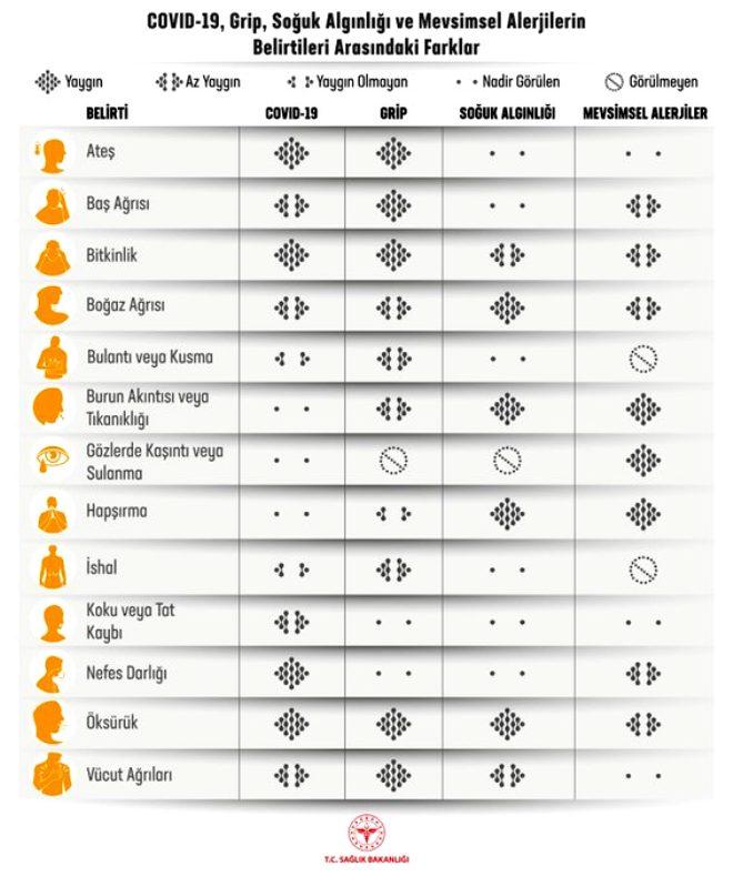 Yeni bulgularla en güncel karşılaştırma! İşte koronavirüs, grip ve soğuk algınlığının belirtileri arasındaki farklar