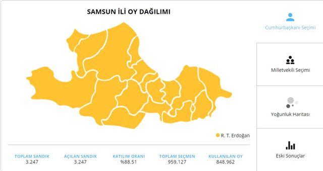 24 Haziran 2018 Samsun Cumhurbaşkanı Adaylarının Oy Oranı! 24 Haziran 2018 Samsun'da Sandıkta Kim Kazandı?