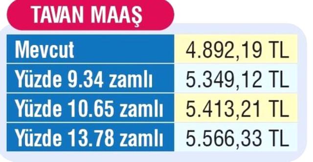 SSK ve Bağ-Kur emeklilerinin Ocak zammı Merkez Bankası'nın beklenti anketine göre yüzde 13,78 olacak. Bu durumda maaşlarda 140 ile 674 lira arasında artış yaşanacak. | Sungurlu Haber