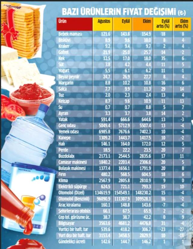 Ekim ayı enflasyon rakamları, bazı fırsatçıların 'Enflasyonla Topyekün Mücadele Programı' kapsamında indirim etiketi asıp zam yaptığını ortaya koydu. Bugüne kadar binlerce firma en az yüzde 10 indirim yapacağını taahhüt ederken, TÜİK'in açıkladığı toplam 407 maddeden sadece 37'sinin fiyatı Eylül'de düştü. | Sungurlu Haber