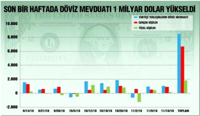 Dolar Neden 5 TL'nin Altına Düşmüyor? » Sungurlu Haber