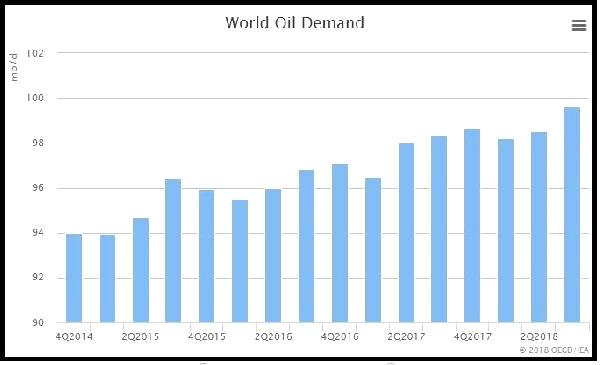 Iea Report: Global Oil Supply To Tighten Faster İn 2019