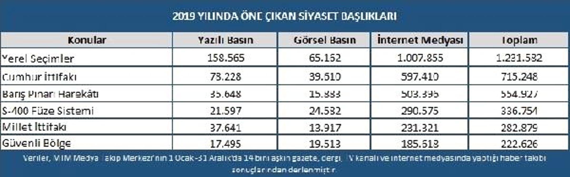 2019 yılında en çok yerel seçimler ve Barış Pınarı konuşuldu
