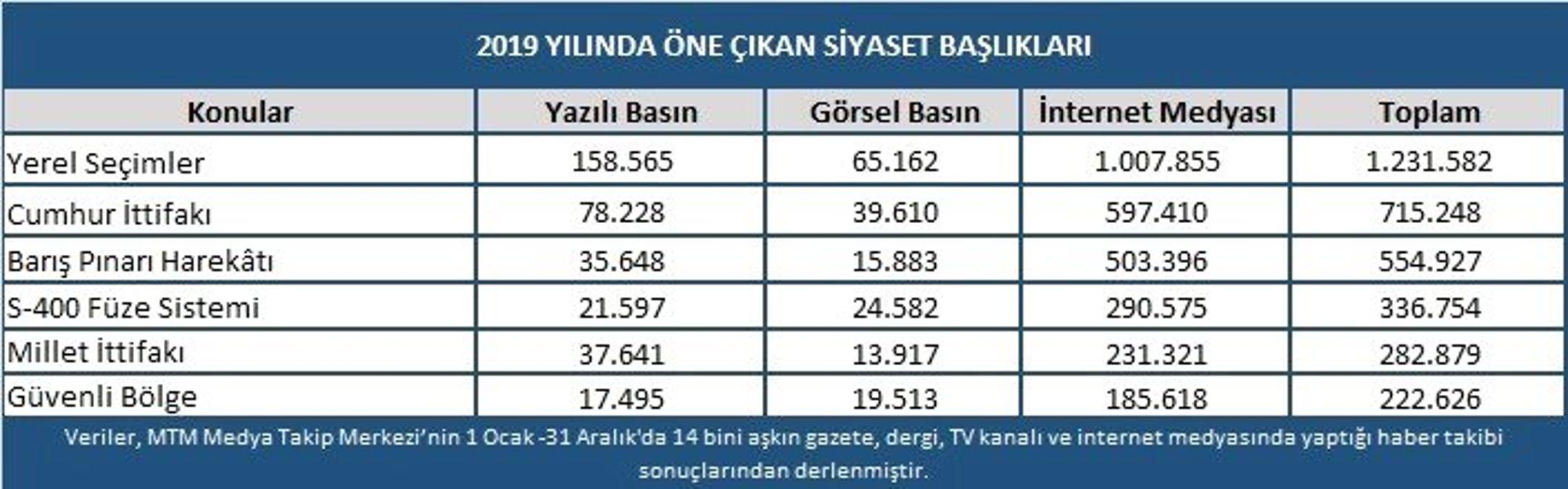 Türk siyasetinde 2019 yılı böyle geçti