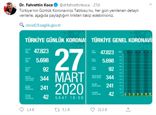 Sağlık Bakanı Koca, Türkiye'deki yeni koronavirüs vakalarının açıklanacağı siteyi paylaştı