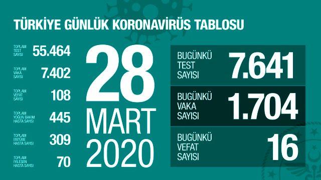 Son Dakika: Türkiye'de koronavirüsten ölenlerin sayısı 108'e, vaka sayısı 7402'ye yükseldi