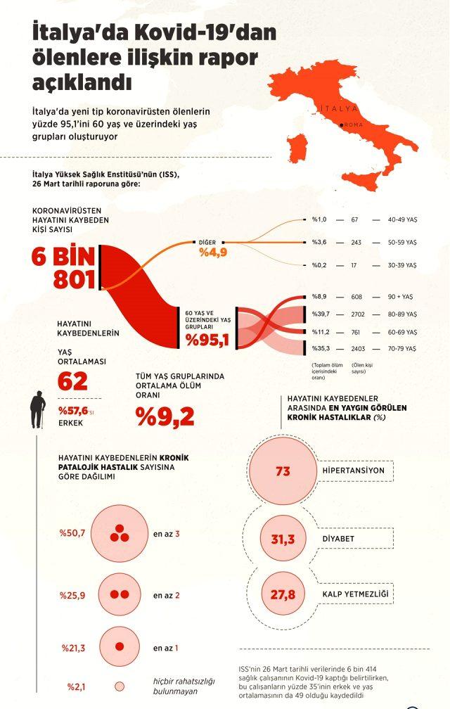 İtalya'da koronavirüsten ölenlere ilişkin rapor açıklandı! İşte vakalarda en çok görülen hastalıklar