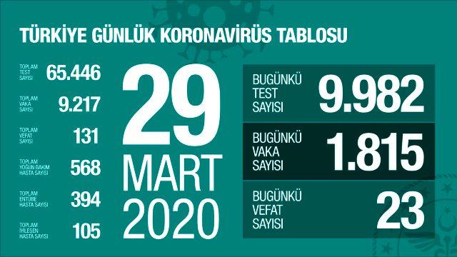 Son Dakika: Türkiye'de koronavirüsten ölenlerin sayısı 131'e, vaka sayısı ise 9217'ye yükseldi