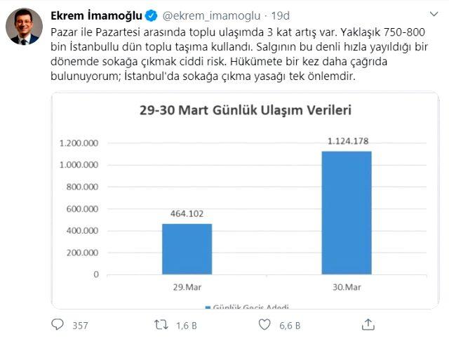 İmamoğlu, toplu taşıma kullananların sayısını paylaşıp çağrı yaptı: İstanbul'da sokağa çıkma yasağı tek önlemdir
