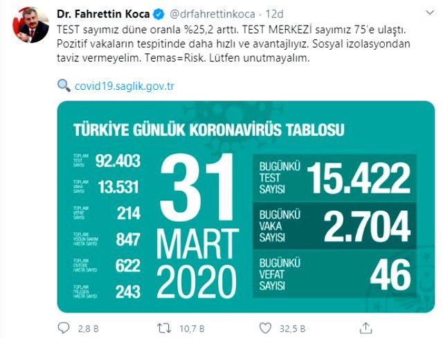 Sağlık Bakanı Fahrettin Koca: Test sayımız yüzde 25,2 arttı