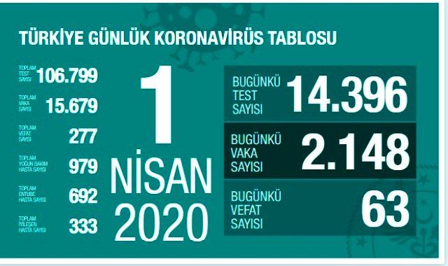 1 Nisan itibariyle Türkiye'de koronavrüsten kaç kişi öldü, kaç vaka var, kaç kişi iyileşti? Koronavirüs tablosu!