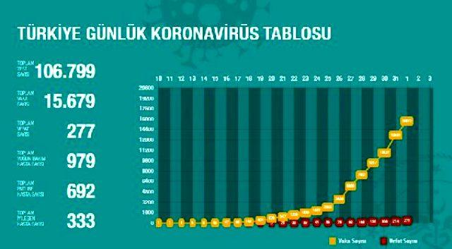 Son Dakika: Türkiye'de koronavirüs sebebiyle vefat edenlerin sayısı 277'ye, vaka sayısı ise 15 bin 679'a yükseldi