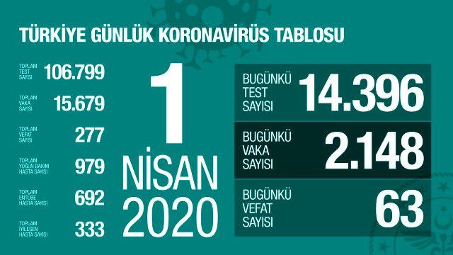 Son Dakika: Türkiye'de koronavirüs sebebiyle vefat edenlerin sayısı 277'ye, vaka sayısı ise 15 bin 679'e yükseldi