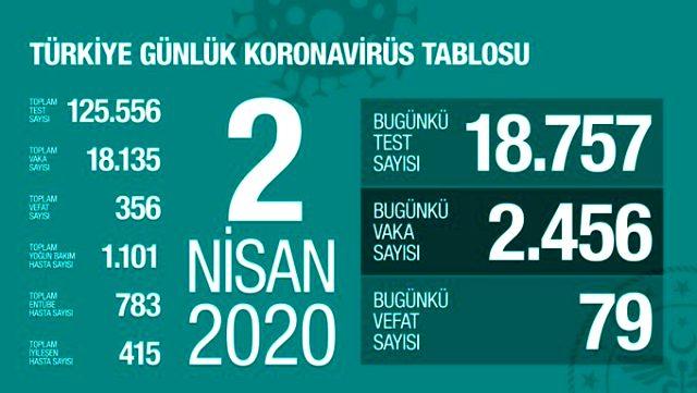 [Resim: son-dakika-koronavirus-turkiye-de-356-ca..._367_m.jpg]