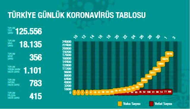 [Resim: son-dakika-koronavirus-turkiye-de-356-ca...8591_m.jpg]
