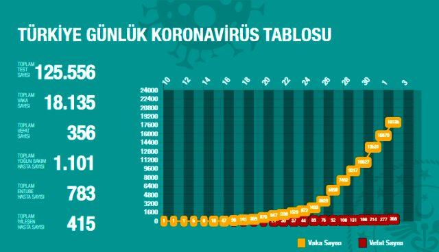 Bilim Kurulu üyesi: Prof. Dr. Prof. Dr. Alpay Azap: Salgın Türkiye'de 11 Mayıs gibi zirveye çıkar