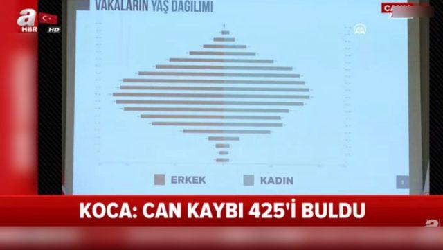 Sağlık Bakanı Koca: Hayatını kaybedenlerin yüzde 78,7'sini 60 yaş üstü vatandaşlar oluşturuyor