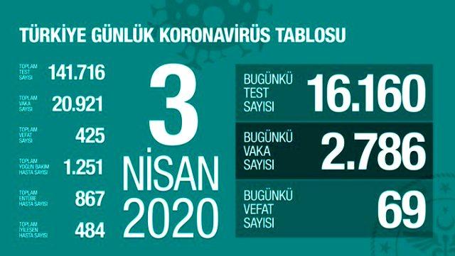 Son Dakika: Sağlık Bakanı Fahrettin Koca: İstanbul'da bir vaka virüsü 16 kişiye bulaştırıyor