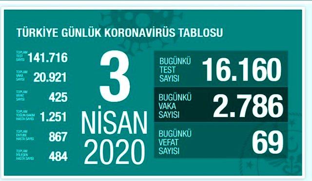Son Dakika: Sağlık Bakanı Koca: Türkiye'de koronavirüsten ölenlerin sayısı 425'e, toplam vaka sayısı 20 bin 921'e yükseldi