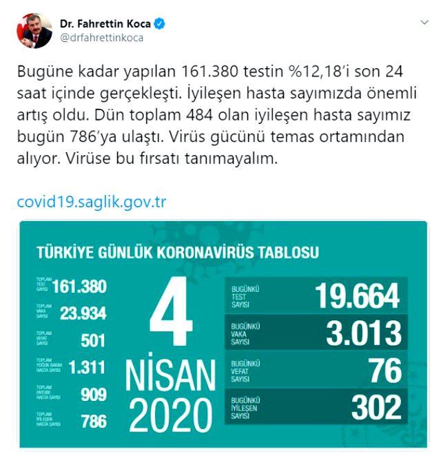 Türkiye'nin koronavirüs mücadelesinde son 24 saatte dikkat çeken sayı: 19 bin 664 test