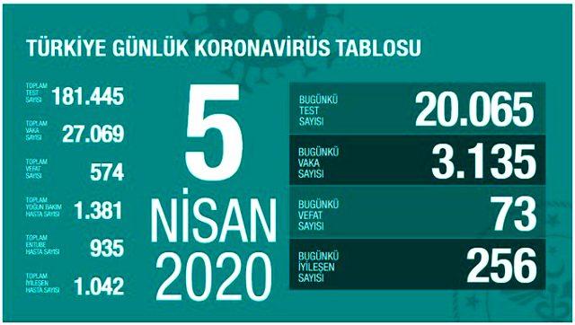 Son Dakika: Türkiye'de koronavirüsten ölenlerin sayısı 574'e yükseldi