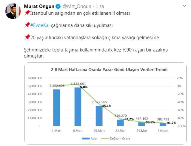 İstanbul'da toplu taşıma kullanımı ilk kez yüzde 90'ı aşan azalış gösterdi
