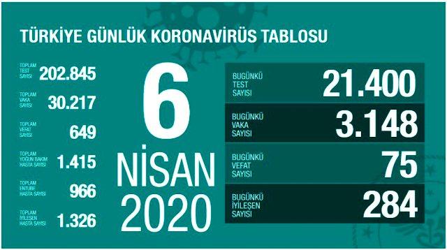 Son Dakika: Türkiye'de koronavirüsten iyileşen hasta sayısı 1326'ya yükseldi