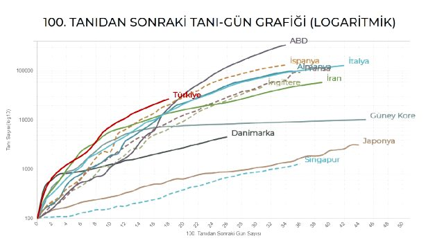 Türkiye'de koronavirüs salgınından bir iyi, bir de kötü haber! Almanya'dan sonra ikinciyiz