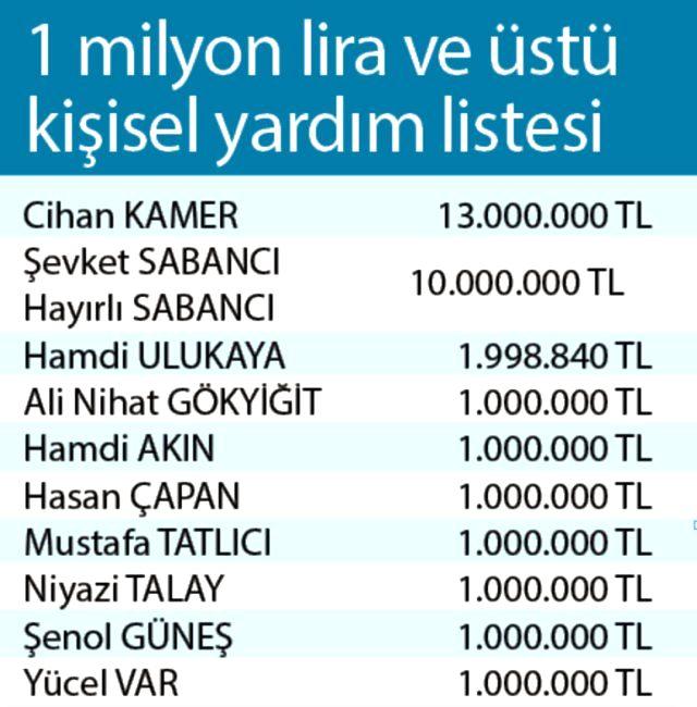 Biz Bize Yeteriz Türkiyem kampanyasına spor dünyasından en büyük desteği veren isim Şenol Güneş oldu