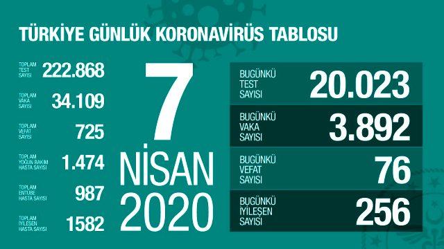 Son Dakika: Türkiye'de koronavirüsten ölenlerin sayısı 76 artarak 725'e yükseldi