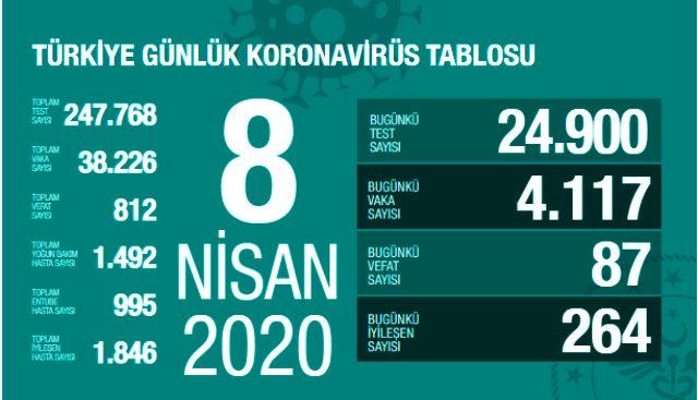 Son Dakika: Türkiye'de koronavirüsten ölenlerin sayısı 87 artarak 812'ye yükseldi