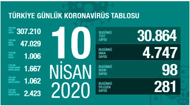 Son Dakika: Türkiye'de koronavirüsten ölenlerin sayısı 98 artarak 1006'ya yükseldi