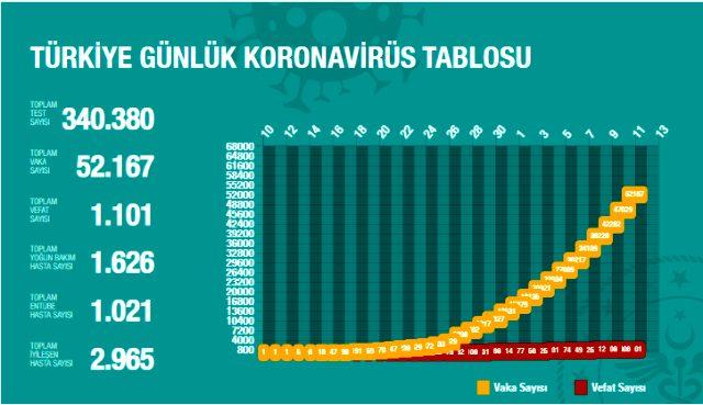 Son Dakika: Türkiye'de koronavirüsten ölenlerin sayısı 95 artarak 1101'e yükseldi