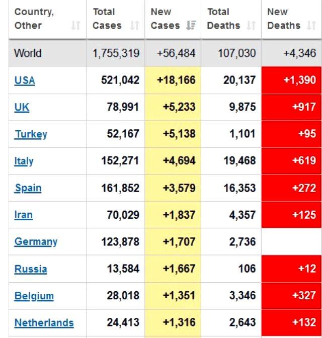 Türkiye koronavirüs günlük vaka sayısında dünyada 3. sıraya yükseldi