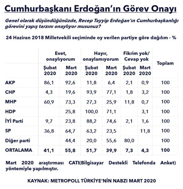 Herkes koronavirüse kilitlenmişken gelen son ankette Erdoğan detayı! İbre tersine döndü