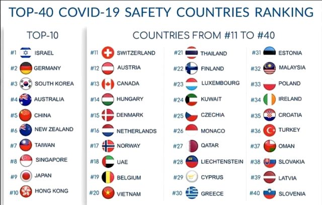Türkiye koronavire karşı en güvenli ülkeler listesinde 36'ncı sırada yer aldı