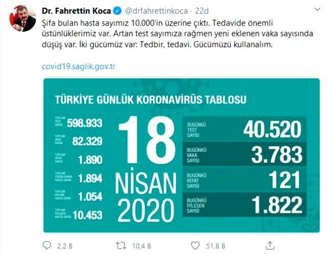 Son Dakika: Sağlık Bakanı Fahrettin Koca: Koronavirüste şifa bulan hasta sayımız 10 binin üzerine çıktı