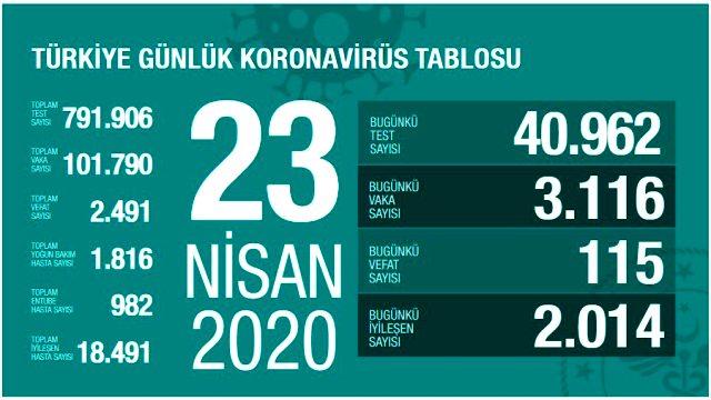 Son Dakika: Türkiye'de koronavirüsten ölenlerin sayısı 115 artarak 2 bin 491'e yükseldi