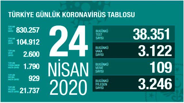 Son Dakika: Türkiye'de 24 Nisan itibariyle koronavirüsten ölenlerin sayısı 109 artarak 2 bin 600'e yükseldi