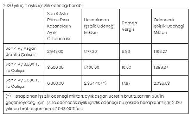 Son Dakika: Mayıs ayı işsizlik maaşları ödenmeye başladı
