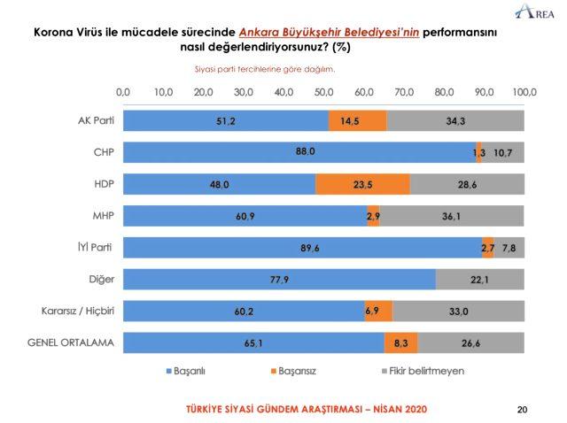 AK Partililerin yüzde 51,2'si Mansur Yavaş'ın korona sürecindeki yönetimini başarılı buluyor